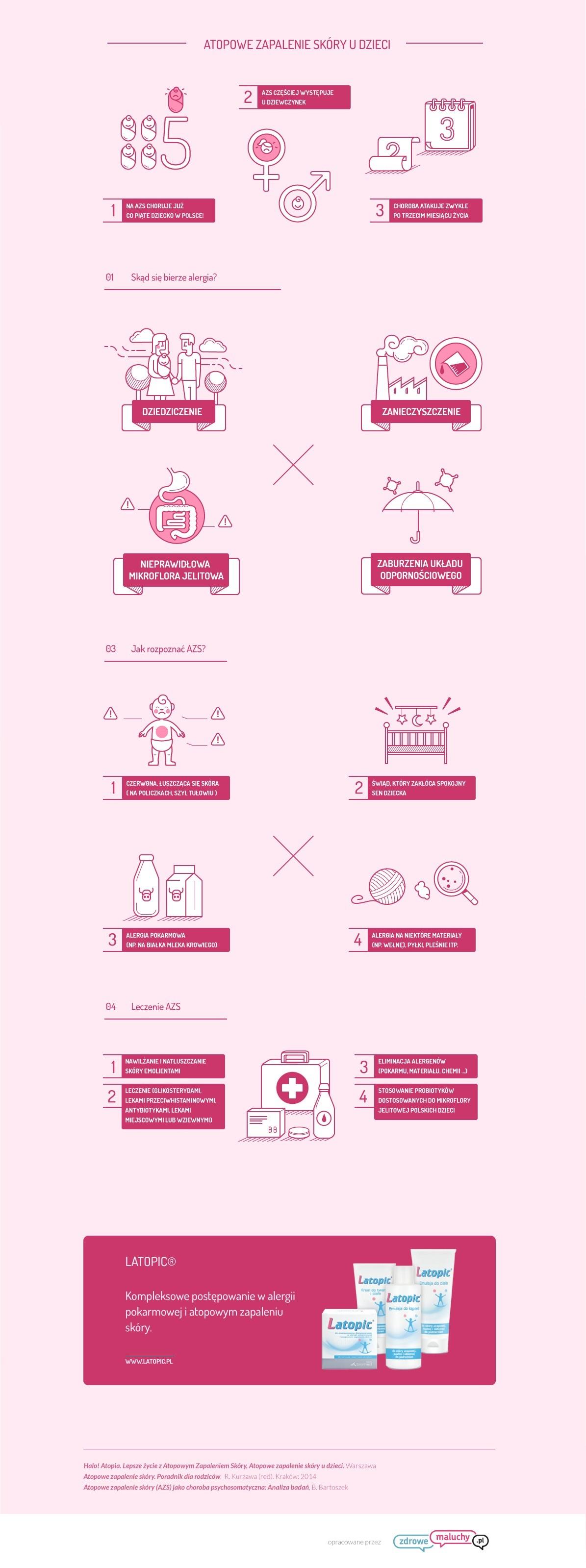 atopowe zapalenie skóry infografika