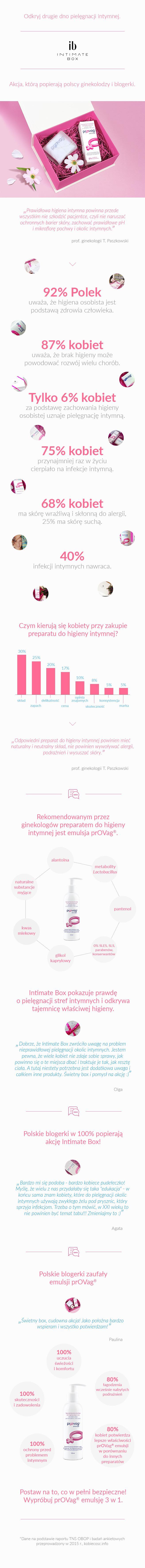 Infografika Intimate Box