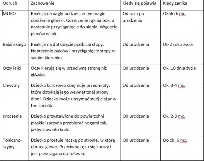 prawidłowe odruchy noworodka tabela